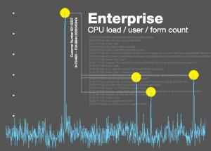 Enterprise Customer Profiles