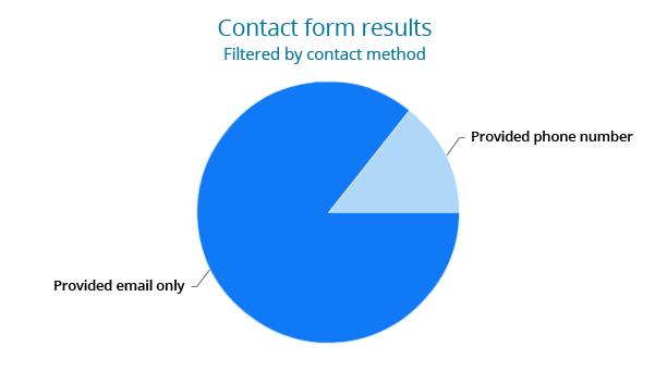 Filter chart