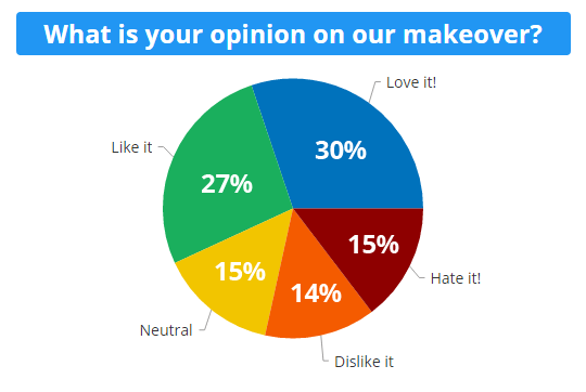 Formsite Makeover Update Chart