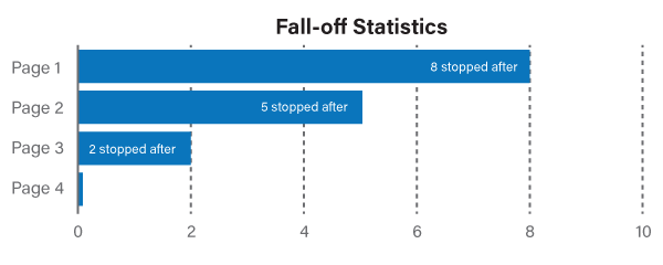 Formsite release fall-off statistics