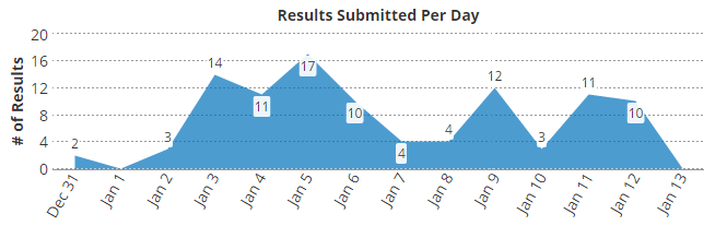 Formsite analytics results per day
