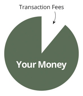 Formsite transaction fees