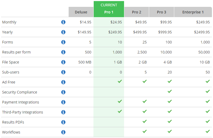 Formsite service level features pricing