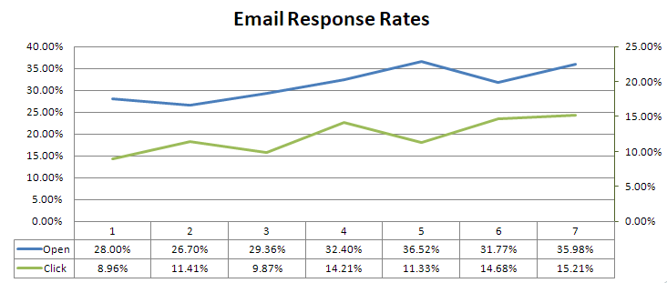 Formsite improve email response