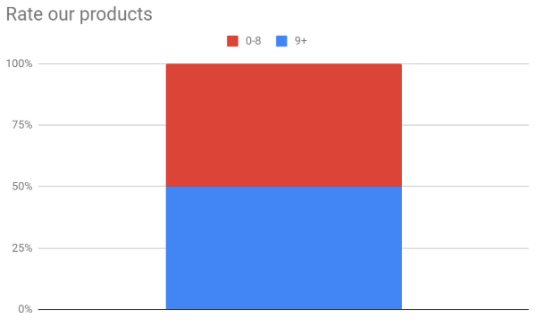 Formsite automate custom charts bar chart example