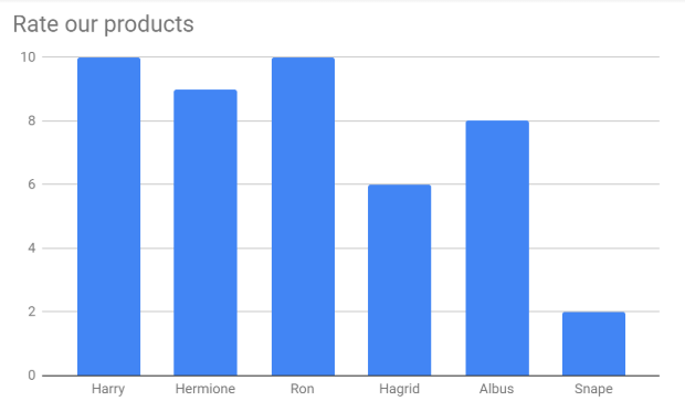 Formsite automate custom charts example