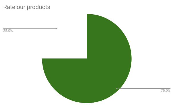 Formsite automate custom charts percentage example