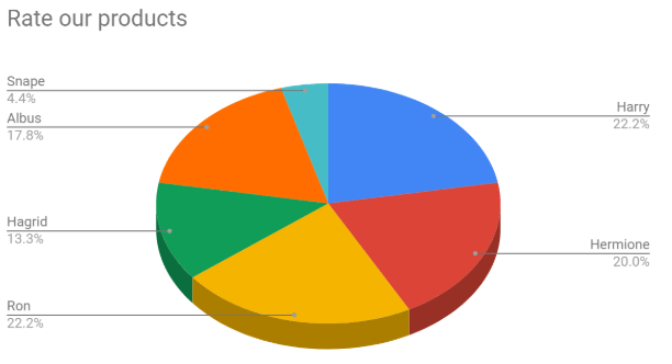 Formsite automate custom charts pie chart example